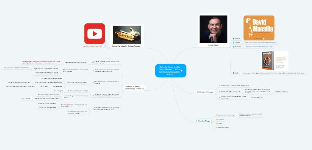 Rules for Success David Mansilla Mindmap